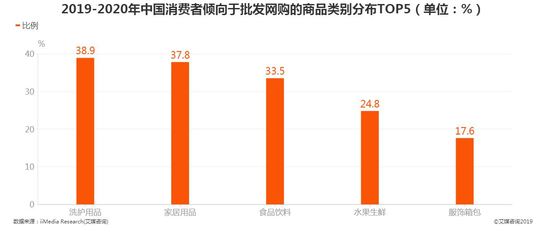 2019-2020年中国消费者倾向于批发网购的商品类别分布TOP5