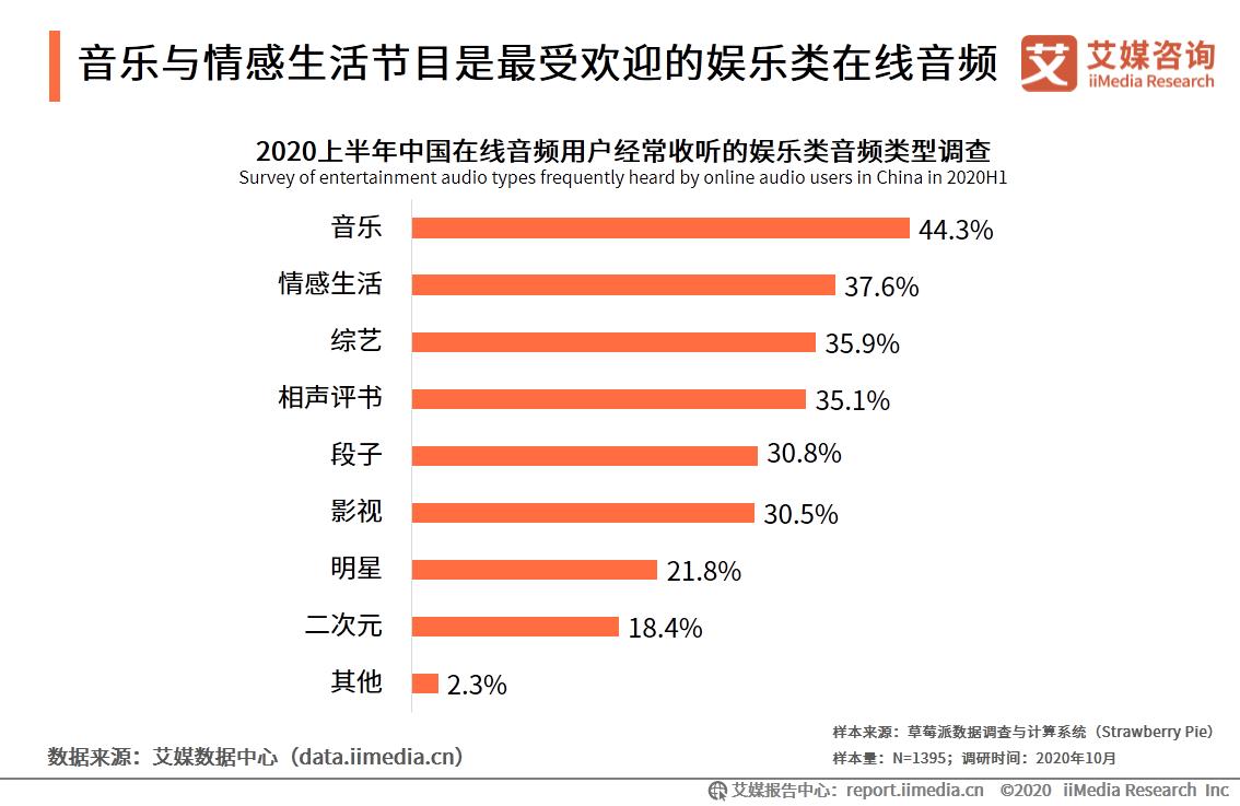 2020年中国44.3%用户最常收听的娱乐类音频为音乐