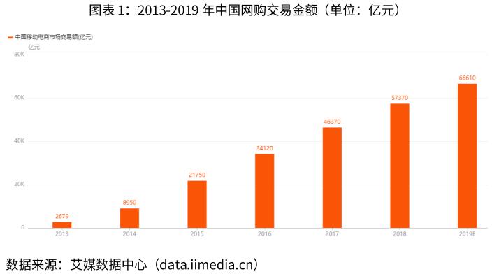 中国网购交易金额-艾媒咨询