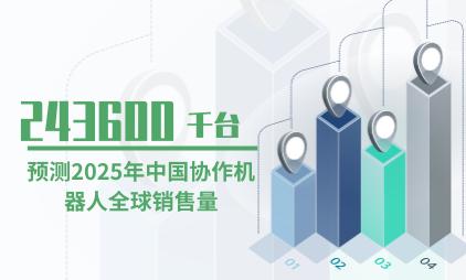 机器人行业数据分析:预测2025年中国协作机器人全球销售量为243600千台