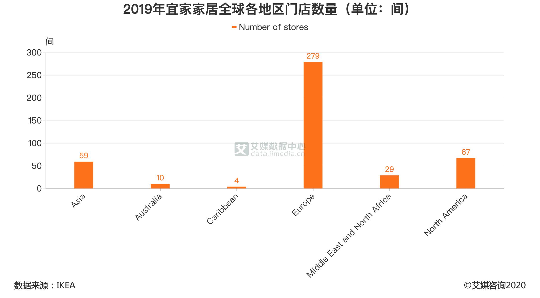 2019年宜家家居全球各地区门店数量(单位:)