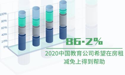 教培行业数据分析:2020中国86.2%教育公司希望在房租减免上得到帮助