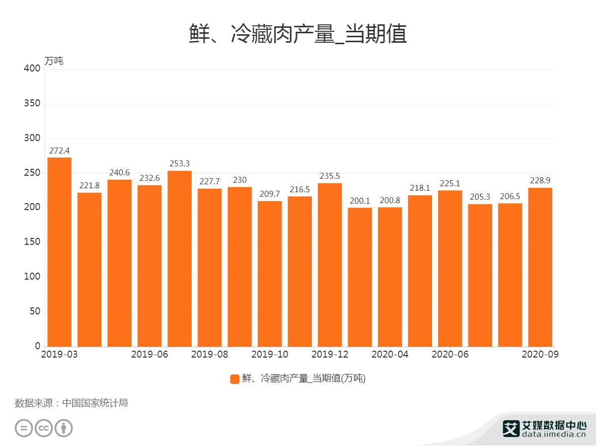 2020年9月中国鲜、冷藏肉产量为228.9万吨