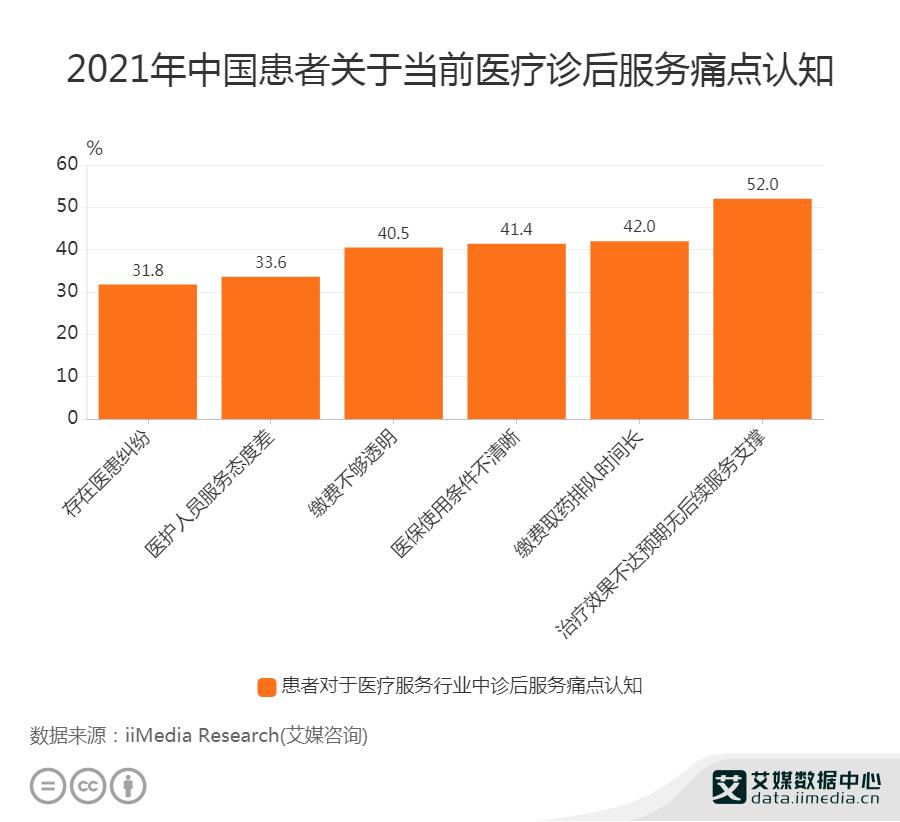 2021年中国患者关于当前医疗诊后服务痛点认知
