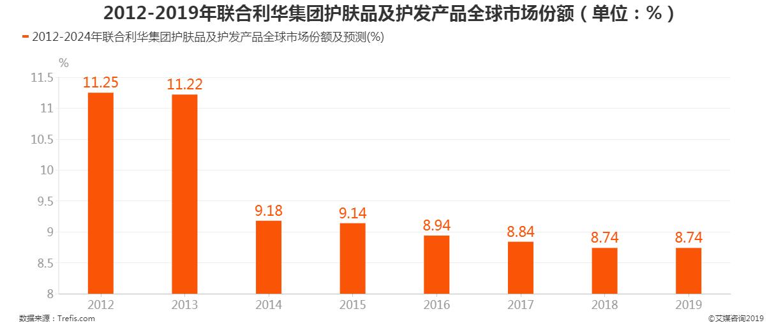 2012-2019年联合利华集团护肤品及护发产品全球市场份额占比