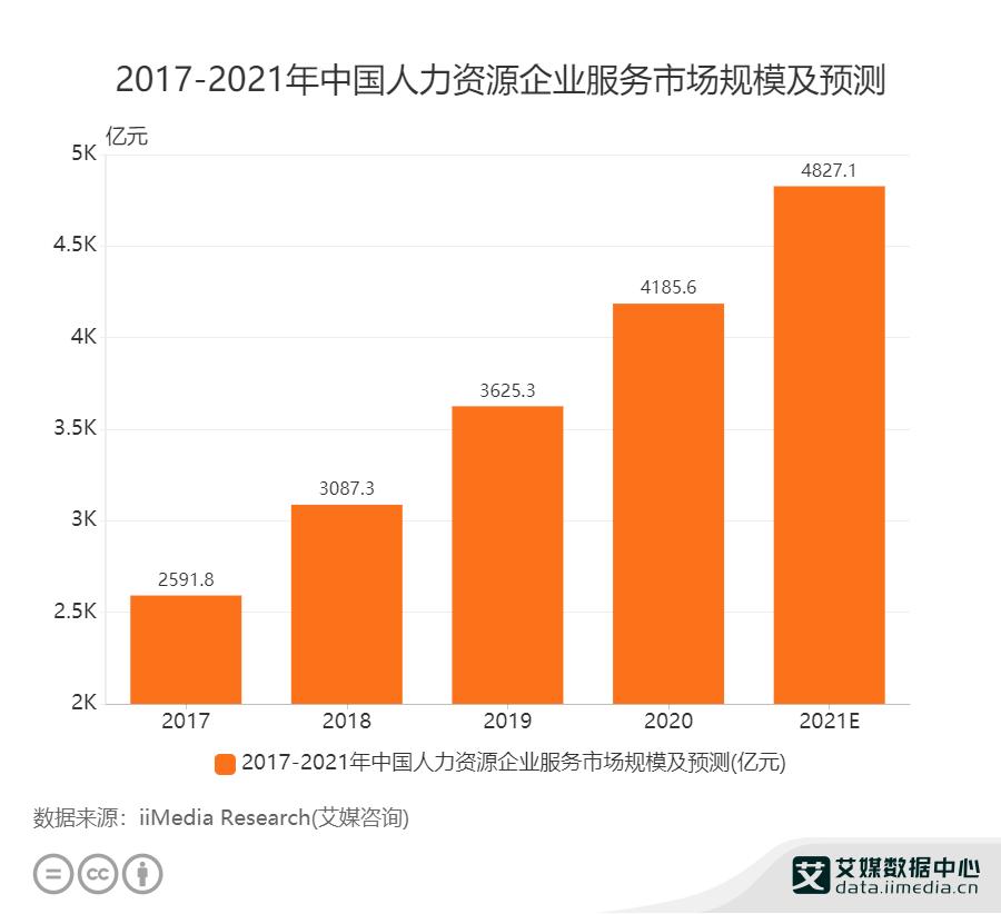 2017——2021年中国人力资源企业服务市场规模及预测