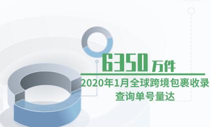 跨境电商行业数据分析:2020年1月全球跨境包裹收录查询单号量达6350万