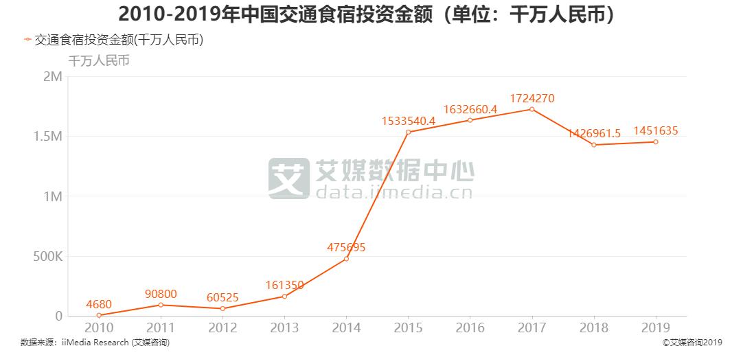 2010-2019年中国交通食宿投资金额(单位:千万人民币)