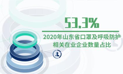 口罩行业数据分析:2020年山东省口罩及呼吸防护相关在业企业数量占比53.3%