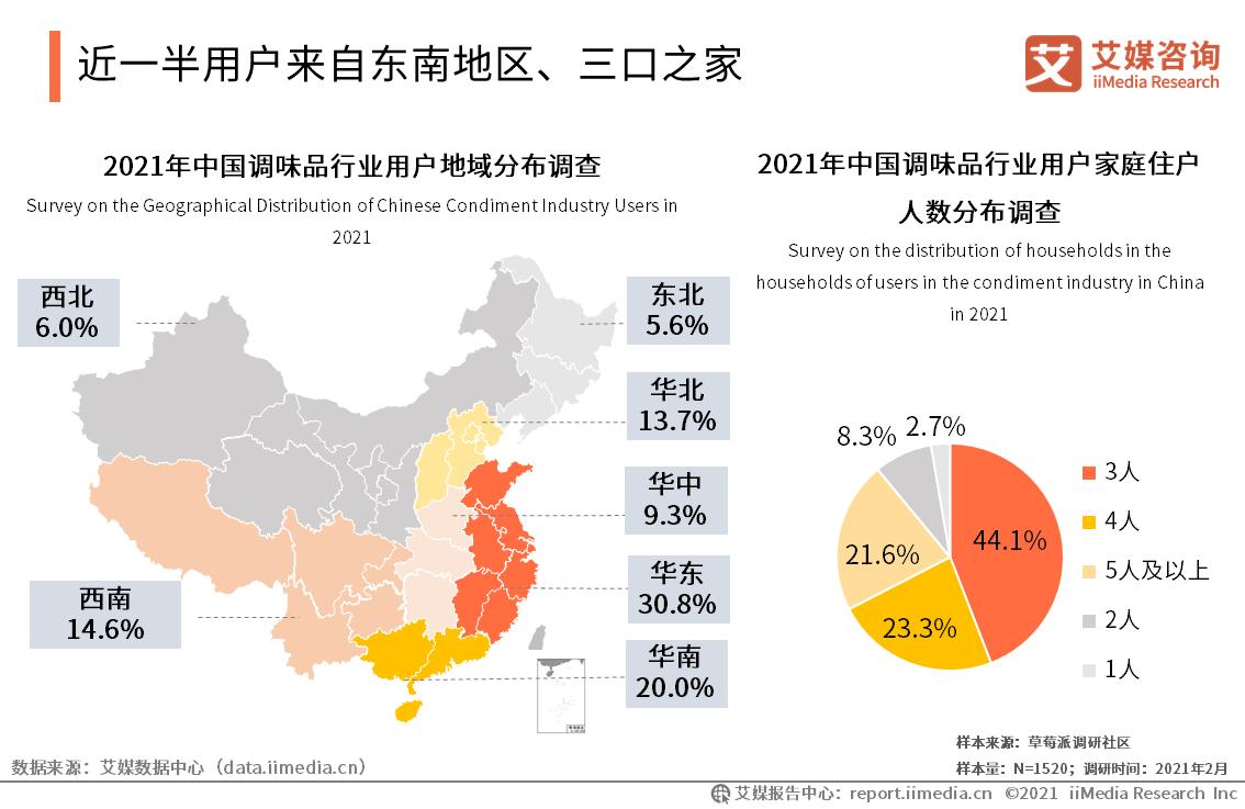 近一半用户来自东南地区、三口之家