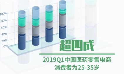 医药电商行业数据分析:2019Q1超四成中国医药零售电商消费者为25-35岁