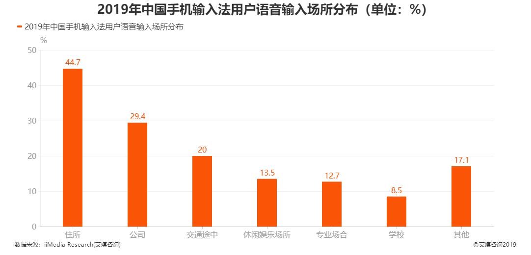 2019年中国手机输入法用户语音输入场所分布