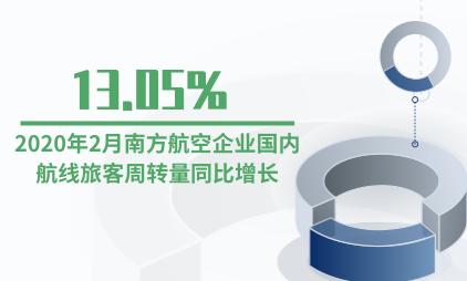 航空行业数据分析:2020年2月南方航空企业国内航线旅客周转量同比增长13.05%