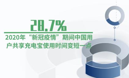 """共享经济行业数据分析:2020年""""新冠疫情""""期间28.7%中国用户共享充电宝使用时间变短一点"""