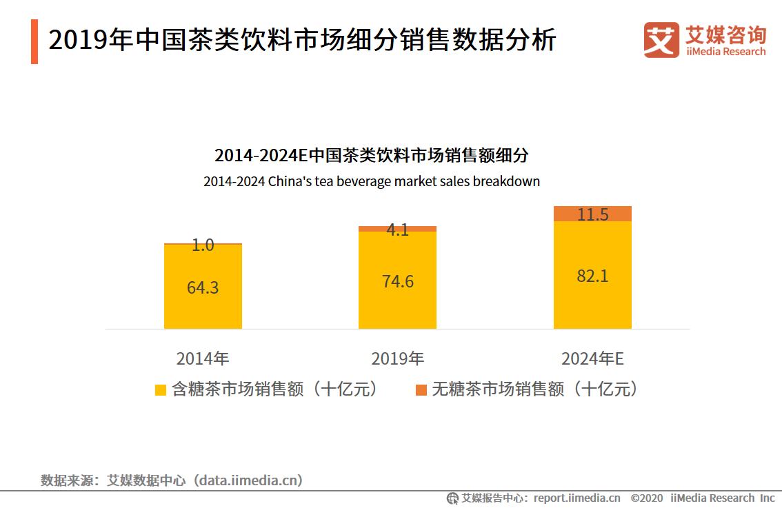 2019年中国茶类饮料市场细分销售数据分析