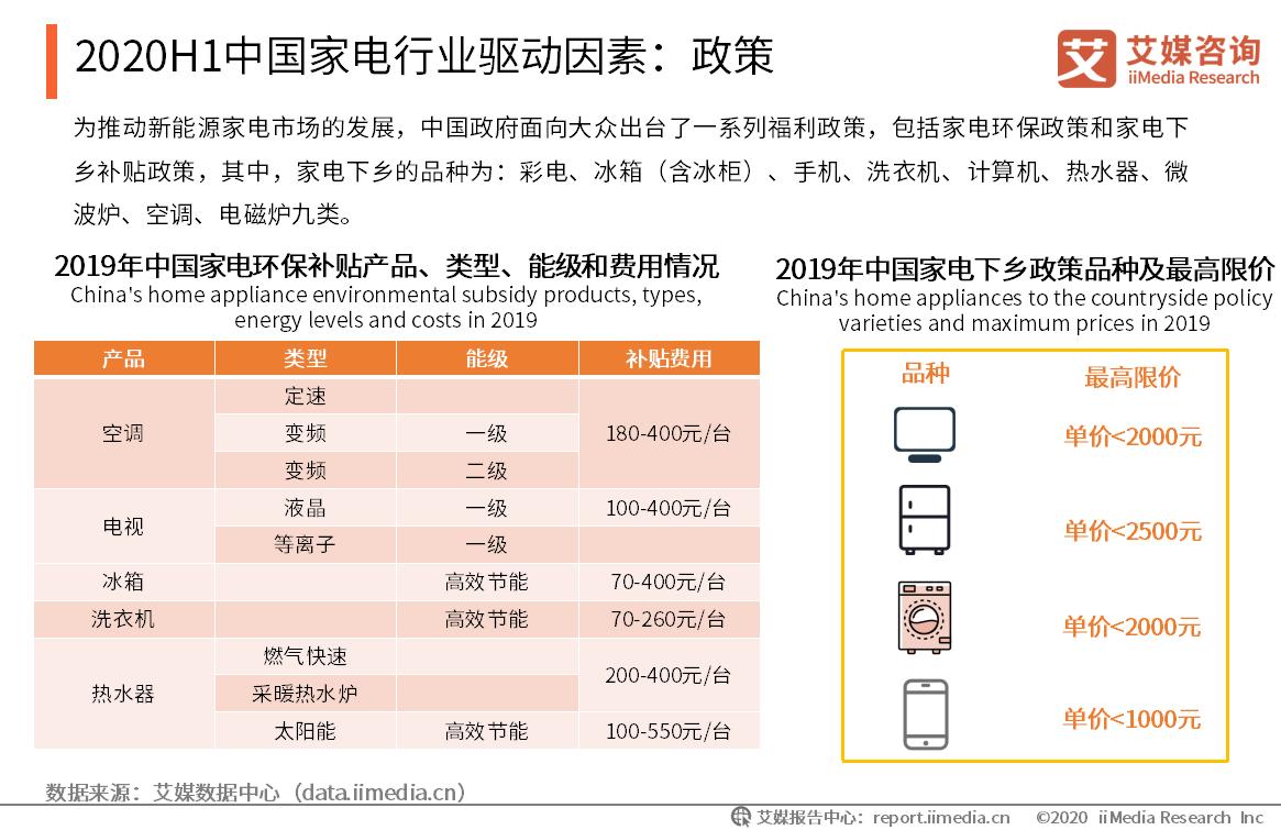 2020年中国家电行业驱动因素:政策
