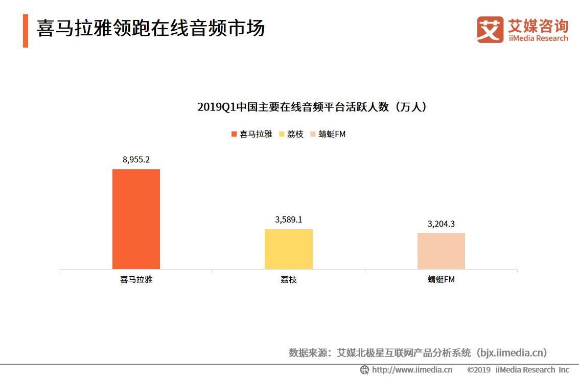 2018年中国在线音频用户规模达4.25亿