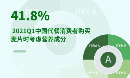 代餐行业数据分析:2021Q1中国41.8%代餐消费者购买麦片时考虑营养成分