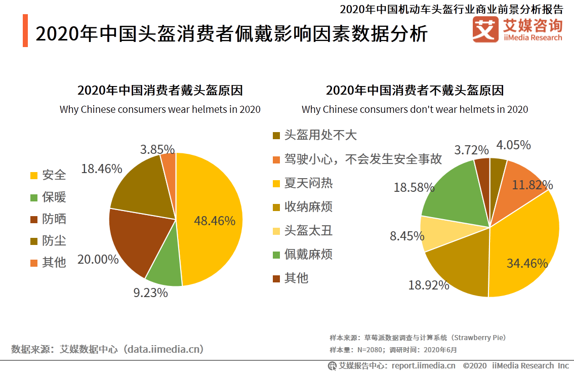 2020年中国头盔消费者佩戴影响因素数据分析