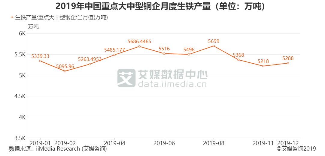 2019年中国重点大中型钢企月度生铁产量(单位:万吨)
