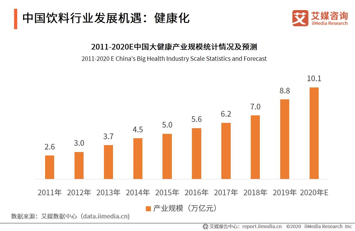 中国饮料行业发展机遇:健康化