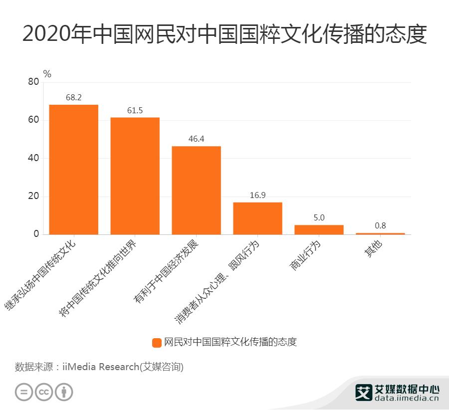 2020年中国网民对中国国粹文化传播的态度