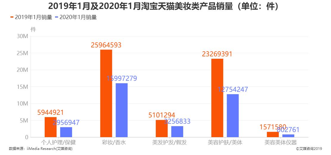 2019年1月及2020年1月淘宝天猫美妆类产品销量