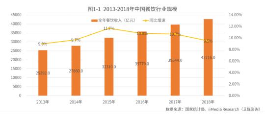 解读中国火锅市场行业现状及发展前景