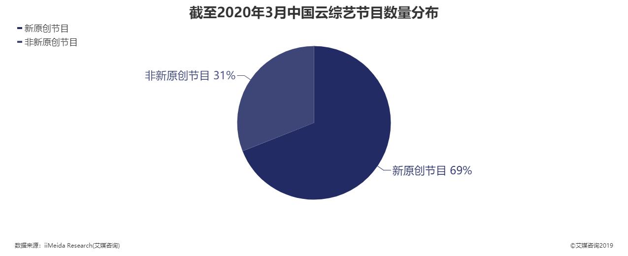 截至2020年3月中国云综艺节目数量分布