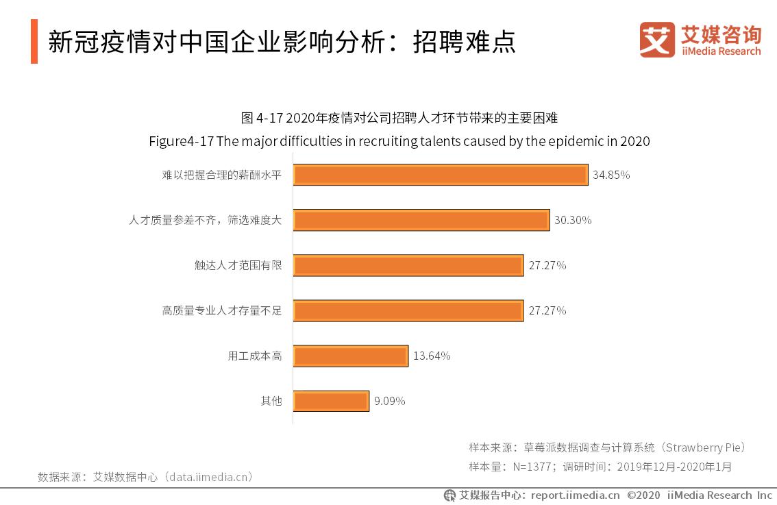 新冠疫情对中国企业影响分析:招聘难点