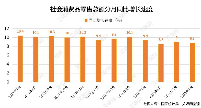 行业情报|7月份社会消费品零售总额增长8.8%,汽车销售连续三个月负增长