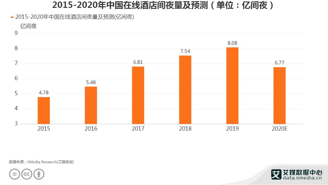 2015-2020年中国在线酒店间夜量及预测