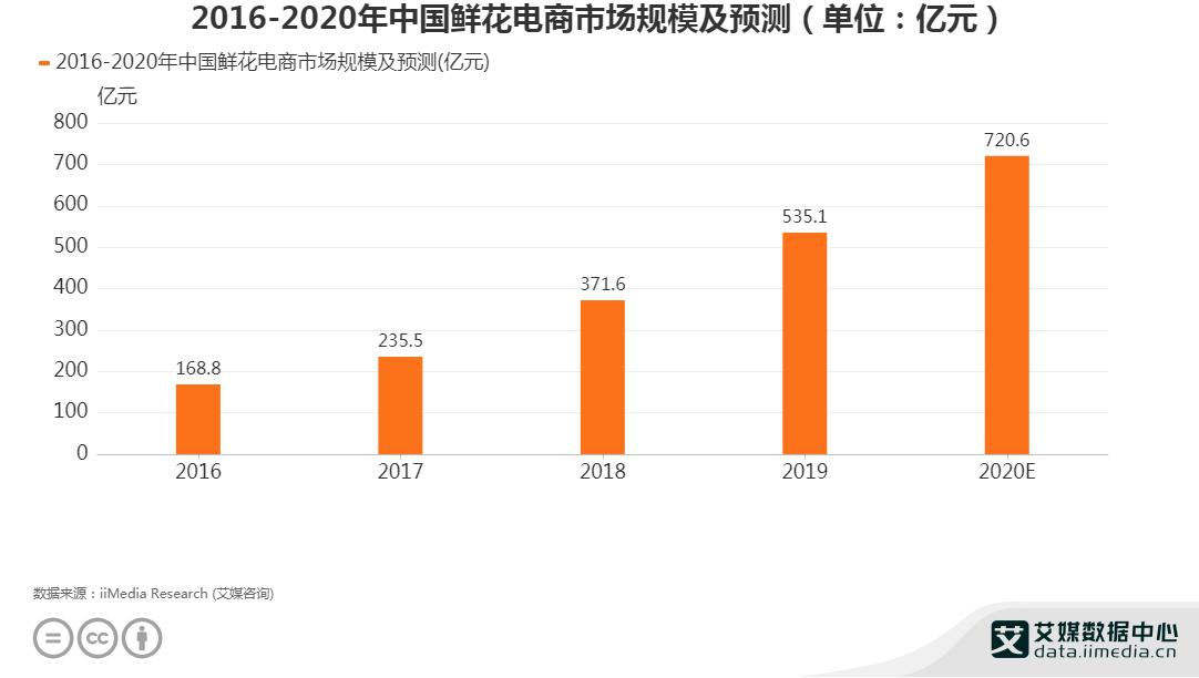 2016-2020年中国鲜花电商市场规模及预测