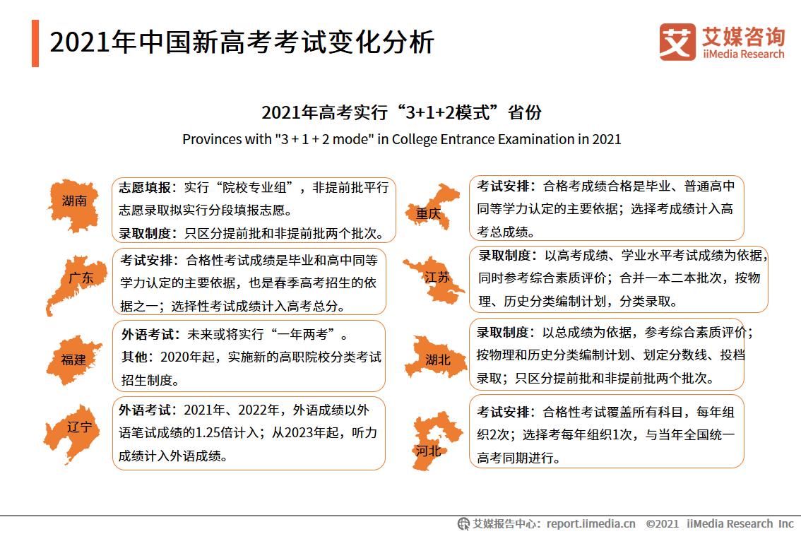 2021年中国新高考考试变化分析