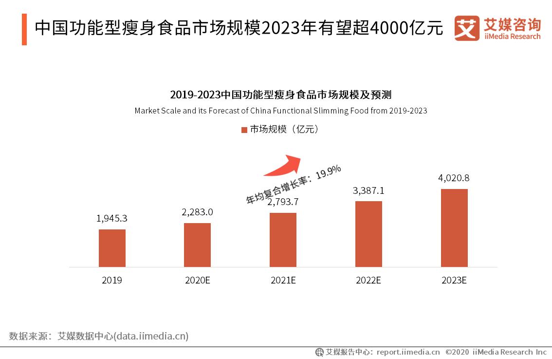 中国功能型瘦身食品市场规模2023年有望超4000亿元