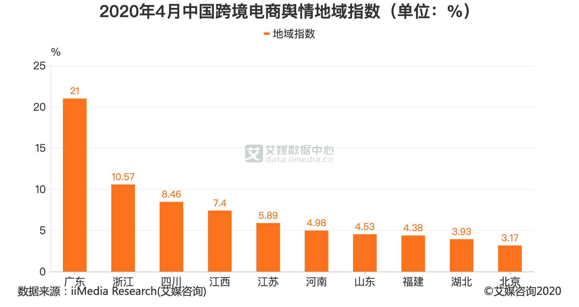 2020年4月中国跨境电商舆情地域指数(单位:%)