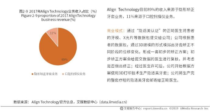 中国正畸代表企业:Align Technology