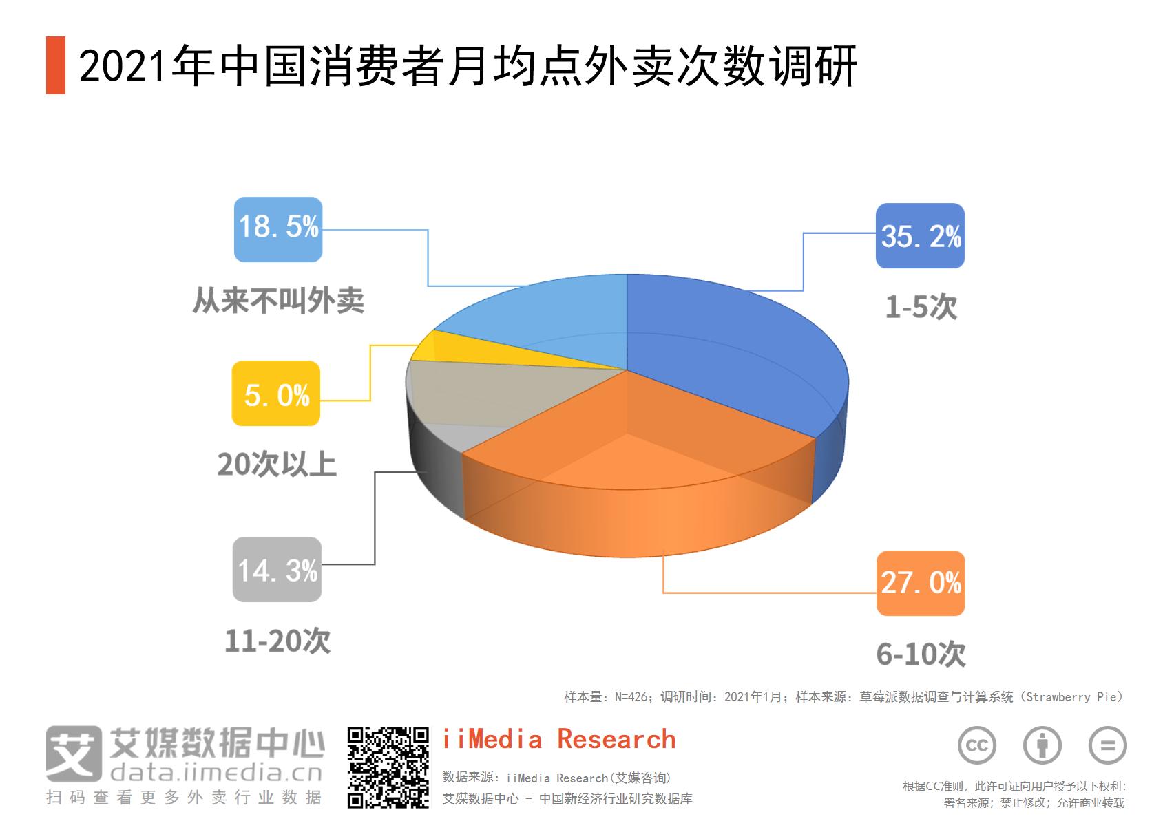 中国消费者月均点外卖次数.png