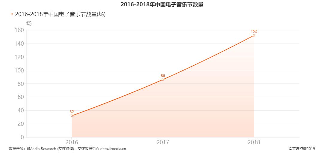 中国电子音乐节数量