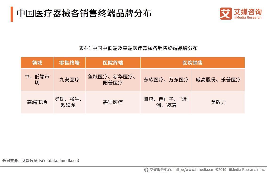 中国医疗器械各销售终端品牌分布