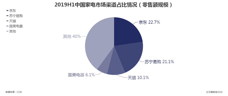 2019上半年中国家电市场渠道占比情况