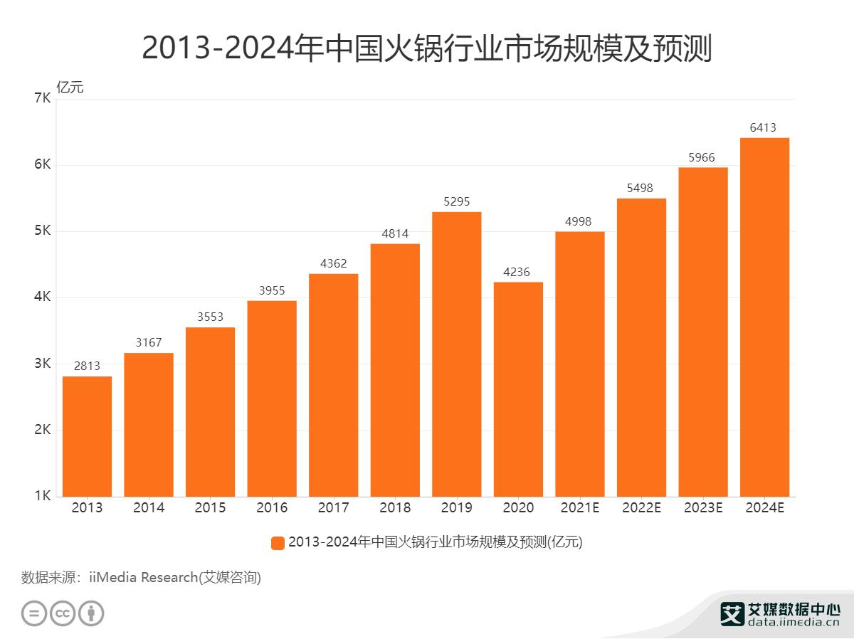 2013-2024年中国火锅行业市场规模及预测