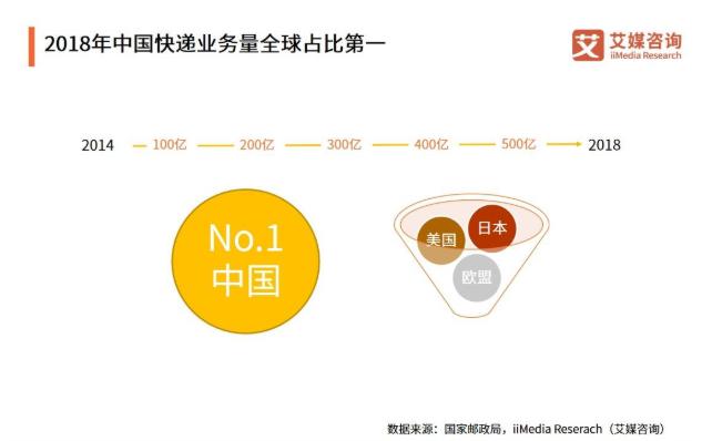 前三季快递业收入前10城榜单:上海市列第一,2019快递行业发展趋势如何?
