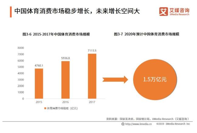 2019全球及中国体育消费产业发展现状、空间与机遇分析