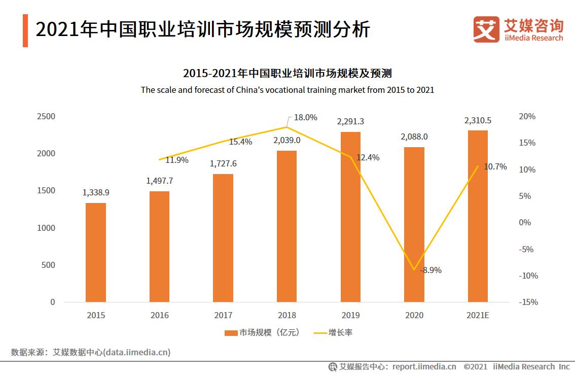 2021年中国职业培训市场规模预测分析