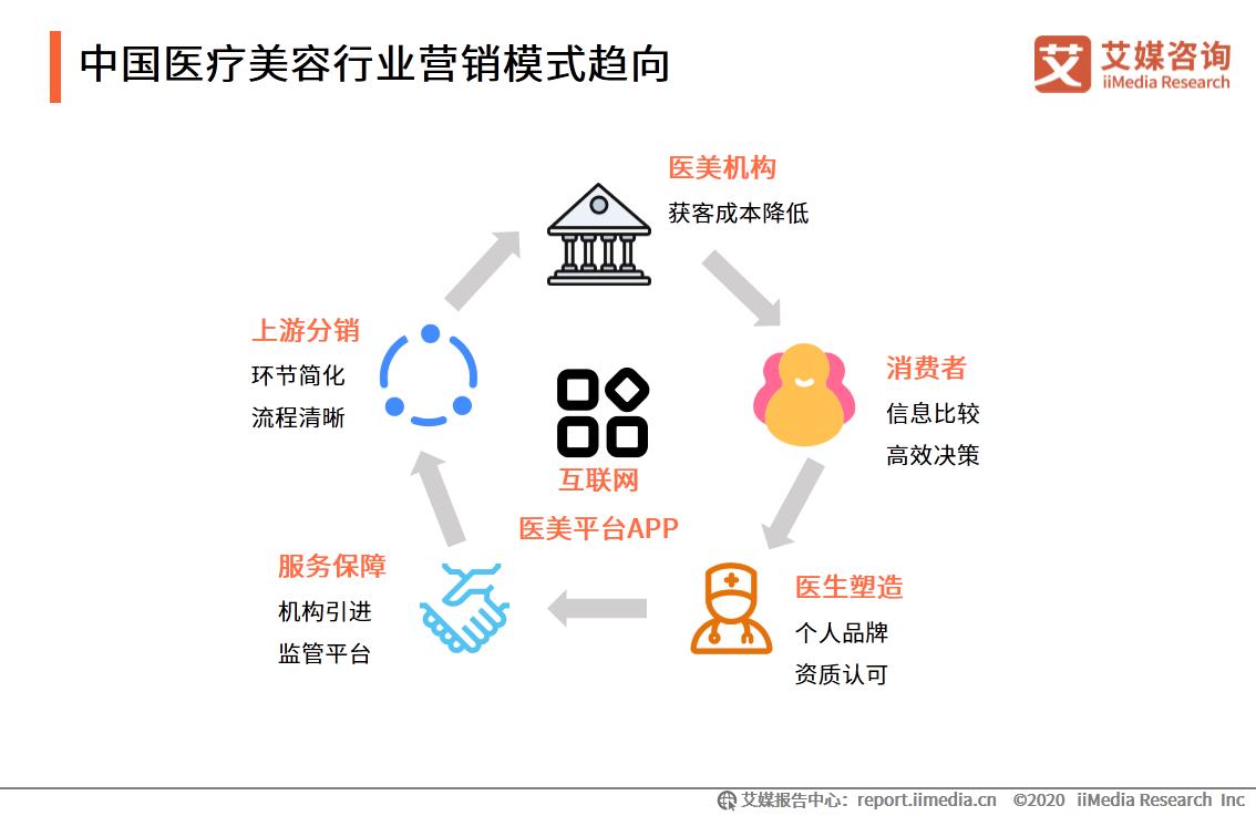 中国医疗美容行业营销模式趋向