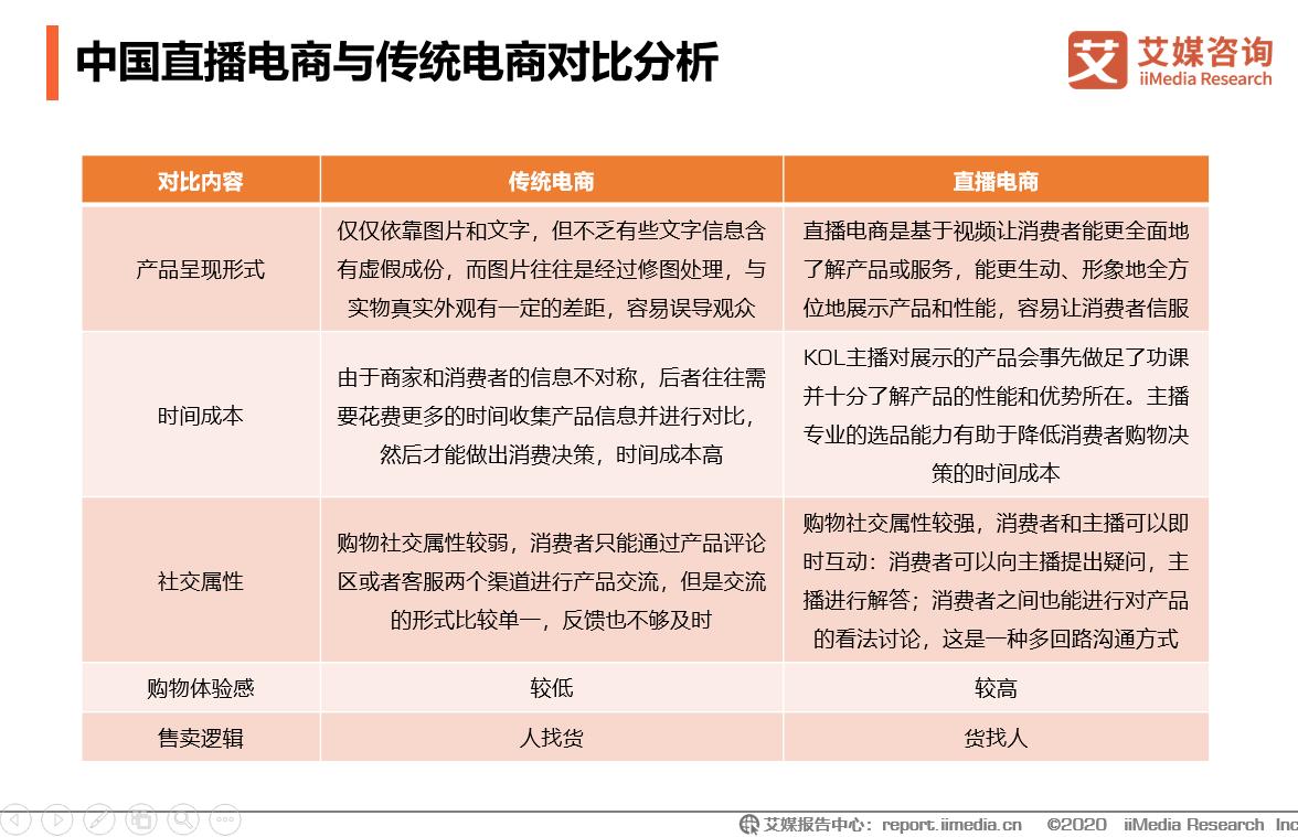 中国直播电商与传统电商对比分析