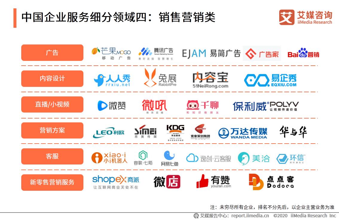 中国企业服务细分领域四:销售营销类