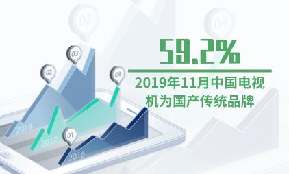 电视机行业数据分析:2019年11月中国59.2%电视机为国产传统品牌