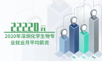 就业市场数据分析:2020年深圳化学生物专业就业月平均薪资为22220元